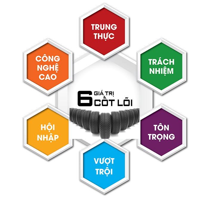 6-gia-tri-cot-loi-(-3-2015-)-4-01(1).jpg
