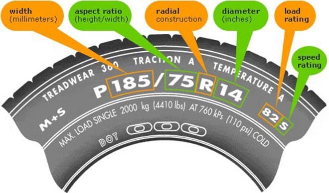 Ý nghĩa các thông số in trên lốp xe ôtô